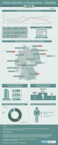 Social Recruiting Studien Online-jobmarkt-in-Deutschland-2014 Social Recruiting Studien