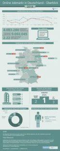 Online-jobmarkt-in-Deutschland-2014 Social Recruiting Studien